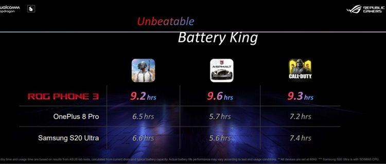 Ketahanan baterai monster Asus ROG Phone 3