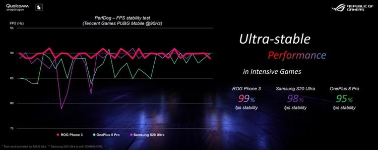 FPS stability test pada ASUS ROG Phone 3