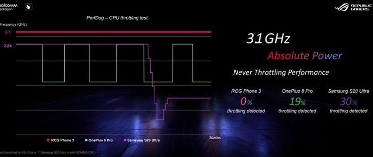 Hasil tes CPU throttling menunjukkan kestabilan kerja prosesor snapdragon 865 plus