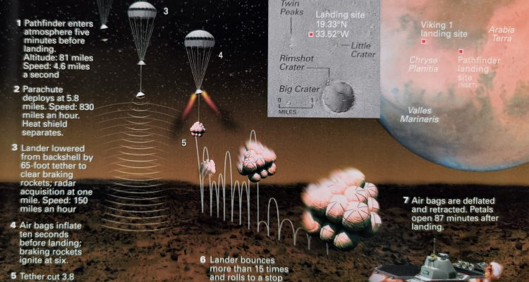 Ilustrasi pendaratan Wahana Pathfinder ke planet Mars