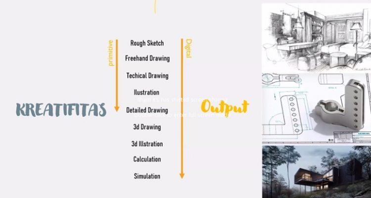 Teknologi digital dan kreatifitas